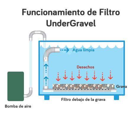 el mejor filtro undergravel